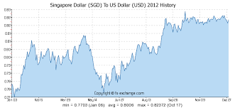 Usd To Sgd Chart Singapore Dollar Sgd To Us Dollar Usd History Foreign