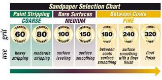 Sand Paper Grit Guide Coarse To Fine In 2019 Sanding
