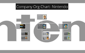 Nintendo Organizational Chart Company Org Chart Nintendo By Jordan Howard On Prezi