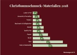 Weihnachtsbaum Trends 2018 Weihnachtsfarben Weihnachtsdeko