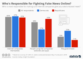 Chart Where Concern Is Highest About Fake News On The