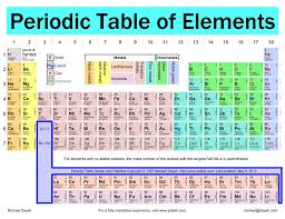 29 Free Printable Periodic Tables – Free Template Downloads