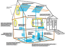 designing an energy efficient home. energy efficient home design plans on (570x420) small efficient homes plans \u2013 house designing an a