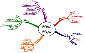 essay mind map template  mla format research paper example 2011
