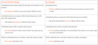 Present Perfect Or Past Simple Difference And Exercises Pdf