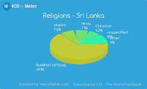 Sri Lanka Religion Pie Chart Culture Social Development