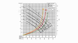 How To Read A Fan Curve Chart How To Read A System Curve Simple Explanation