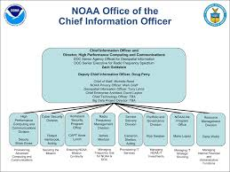 Ocio Org Chart Index Of Images