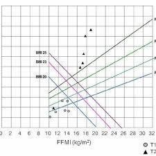 Body Composition Chart Plotting Ffmi X Axis Against Fmi Y