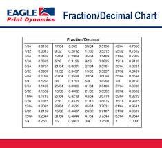 Fraction To Decimal Chart 1 32 Fraction_decimal Chart In 2019 Fraction Chart Decimal