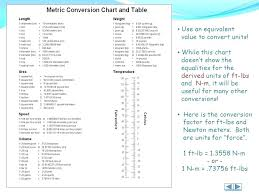 Competent Meter Table Chart Yard In Meters Chart Convert