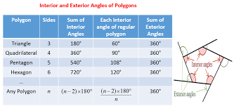 Interior Angles Chart Angles Of Polygons Solutions Examples Worksheets Videos