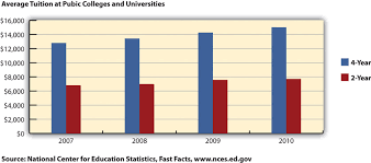 preparing a speech source national center for education statistics fast facts nces ed gov