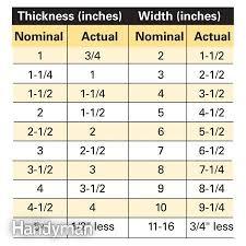Making Sense Of Lumber Dimensions Lumber Sizes