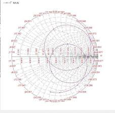 Y Smith Chart 5 Smith Chart Of Y Shaped Dual Band Microstrip Patch Antenna