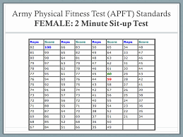 Army Fitness Requirements For Males Ages 42 To 46 Matter Of