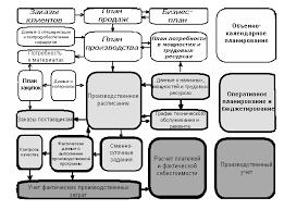 Реферат Финансовое планирование и бюджетирование на предприятиях  Финансовое планирование и бюджетирование на предприятиях Республики Казахстан