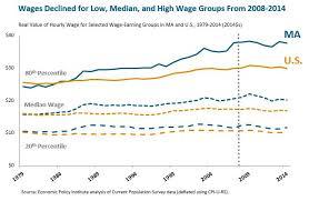 State Of Working Massachusetts Massbudget