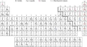 Periodic Table Of Elements Density Chart 23 1 General Properties Of Transition Metals Chemistry