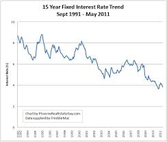 mortgage rate charts historical mortgage rate trend charts updated through may 2011