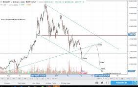 Bitcoin Price Predictions Update Feb 2018 Bitcoin Price