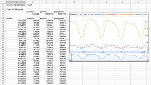 Google Analytics Report Automation Magic Script