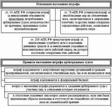 Кредитные отношения курсовая работа Порядок наложения судебных штрафов реферат