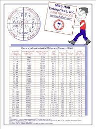 Copper Wire Diameter Chart Conduit Size For Wire Copper Cable Stock Com Conduit Wire