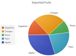 Create Pie Chart In Java 31 Pie Chart Release 8
