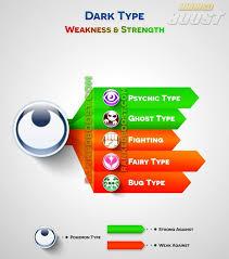 Fairy Type Chart Dark Type Pokemon Go Type Chart Dark Type Pokemon Pokemon