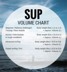 Board Volume Chart What Size Paddle Board Do You Need For Your Weight And Height