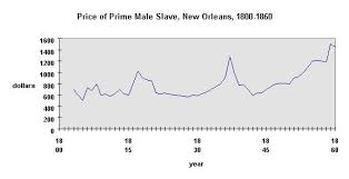 slavery in the united states expectations and prices
