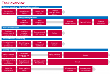 Tafe Nsw Organisational Chart Implementation Planning For The Northern Sydney Institute