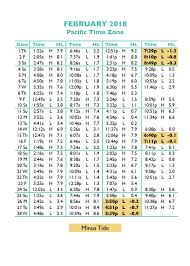 Oregon Coast Tide Table 2016 Modern Coffee Tables And