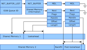 Shared Memory in Receive Buffers - Windows drivers | Microsoft Docs