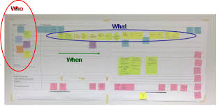 Makigami Process Map Example Process Map Lean Six Sigma