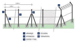 Puertas Con Malla Simple Torsión  Indusmetal Torres SlMalla Galvanizada Simple Torsion