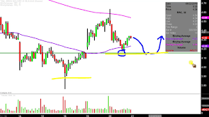 Range Resources Corporation Rrc Stock Chart Technical Analysis For 08 20 2019
