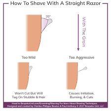 How To Shave With A Straight Razor A Full Guide To Usage Care