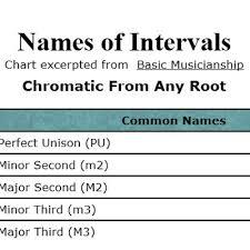 Jazz Intervals Chart