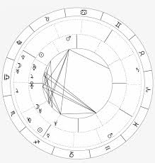 Free Synastry Chart With Houses