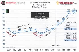 Q2 2018 Forecast Report Porter Pipe Supply