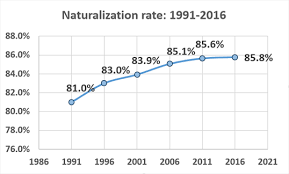 Immigration Refugees And Citizenship Canada Departmental