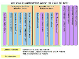 Sony Organizational Chart Visible Business Sony Organizational Chart