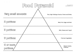 blank food pyramid. Delighful Food Preview To Blank Food Pyramid A