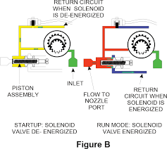 Oil Burner Pump Pressure Chart An Introduction To The Beckett Cleancut Fuel Unit Part I