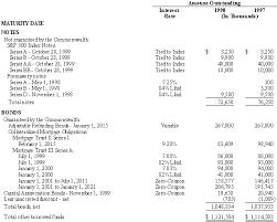 discount on bonds payable balance sheet estados financieros de gdb para 1996