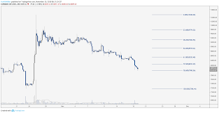Bitcoin Price Diary Shorting Btc Is Dangerous So I Went
