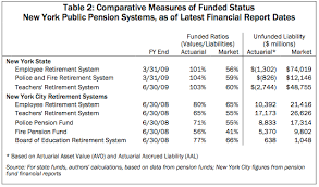 New Yorks Exploding Pension Costs Empire Center For