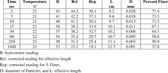 Hydrometer Reading Chart Hydrometer Analysis Test Results For The Original Soil